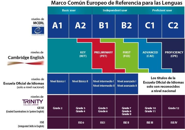 equivaliencias inglés marco común europeo